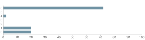 Chart?cht=bhs&chs=500x140&chbh=10&chco=6f92a3&chxt=x,y&chd=t:72,0,2,0,0,20,20&chm=t+72%,333333,0,0,10|t+0%,333333,0,1,10|t+2%,333333,0,2,10|t+0%,333333,0,3,10|t+0%,333333,0,4,10|t+20%,333333,0,5,10|t+20%,333333,0,6,10&chxl=1:|other|indian|hawaiian|asian|hispanic|black|white